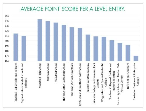 average points score 2013