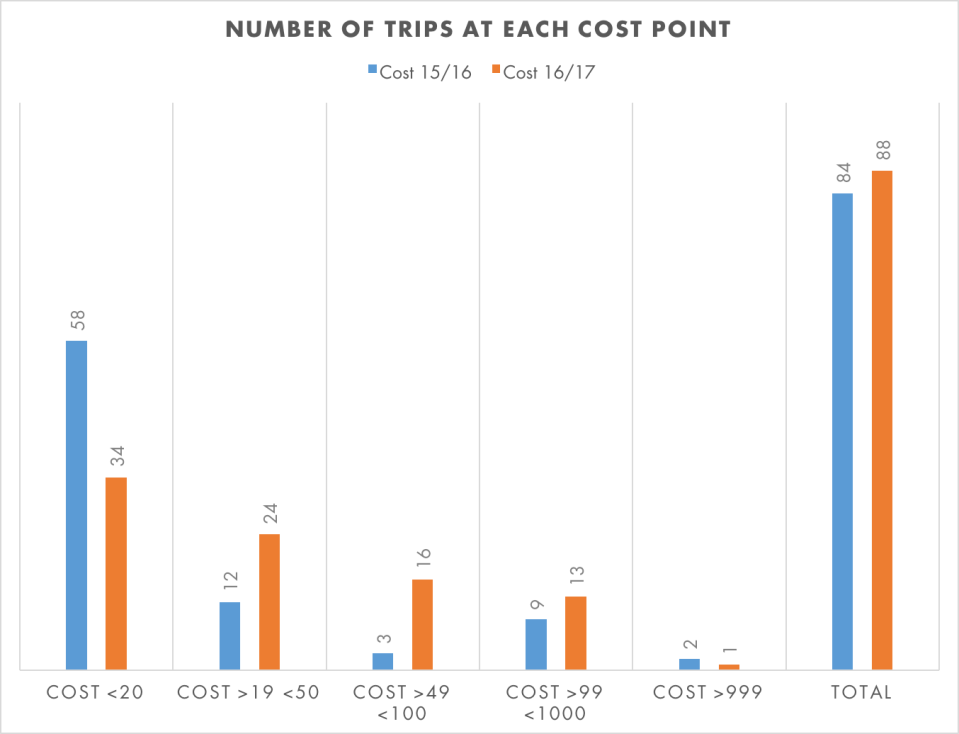 trips by cost